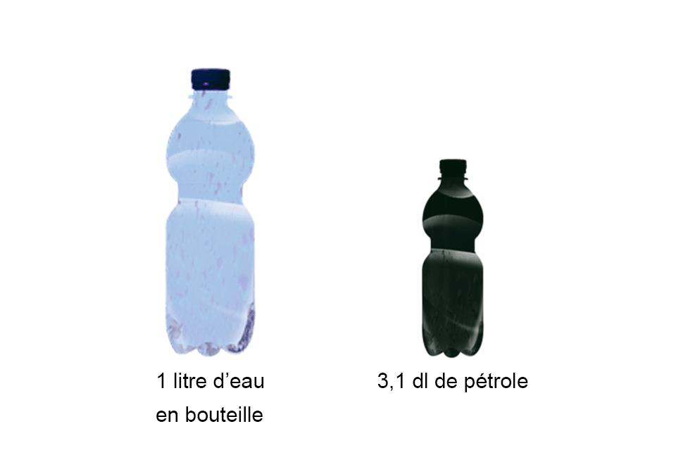 Boire 1 litre d'eau en bouteille revient à consommer 3,1 dl de pétrole.  impact écologique eau bouteille